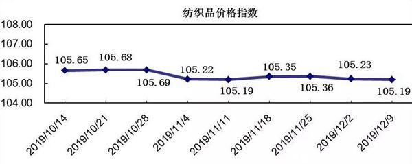 中国轻纺城冬市营销,价格指数