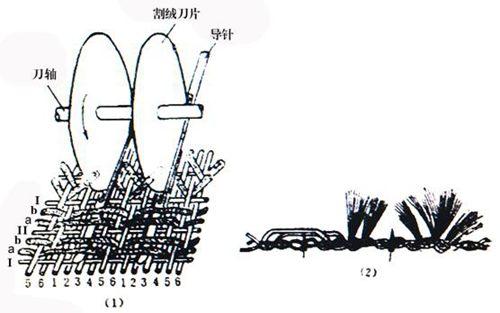灯芯绒割绒原理图
