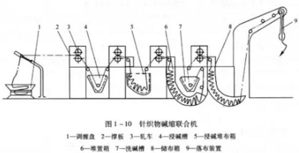 圆筒针织物碱缩机