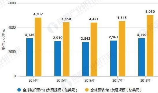2014-2018年全球纺织品和服装出口贸易规模统计情况