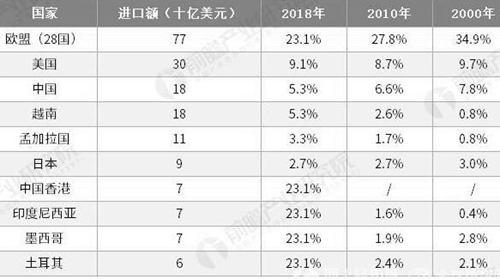 2000-2018年全球服装主要国家进口额TOP10及市场占有率统计情况