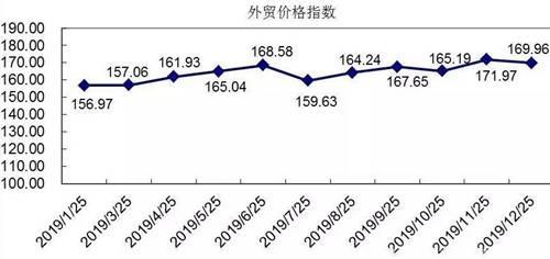 纺织行业外贸价格指数
