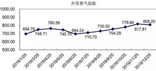纺织行业外贸景气指数
