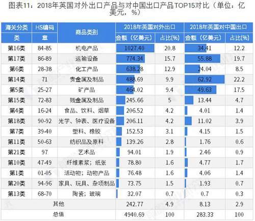英国对中国出口的产品分析
