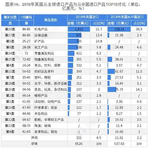 英国从中国进口的产品分析