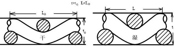 织物吸湿前后织物结构的变化