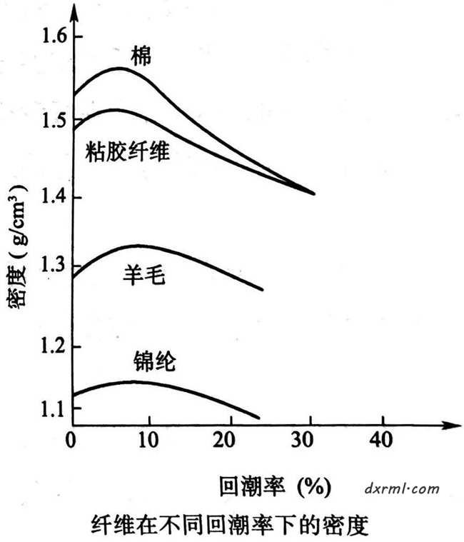 回潮率对密度的影响