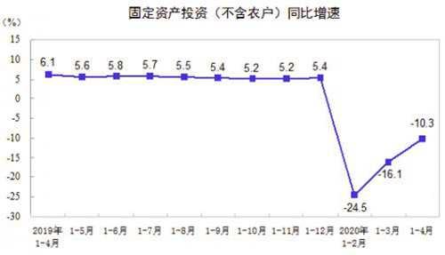 1-4月全国固定资产投资同比下降10.3% 民间固定资产投资下降13.3%