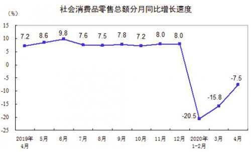 4月社会消费品零售总额下降7.5% 降幅比上月收窄8.3个百分点